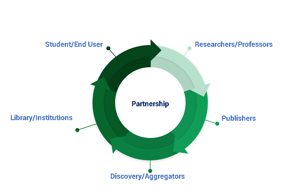 Partnership Accessibility Ecosystem Cycle