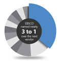 EBSCO's Commitment to Customers