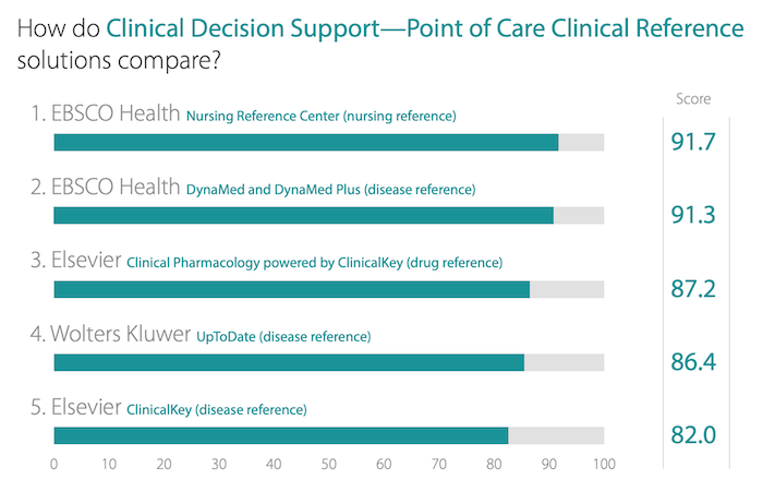 KLAS comparison chart of point of care clinical reference solutions with EBSCO's leading score of 91.7 out of 100